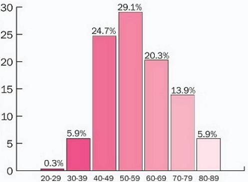 частота рака груди
